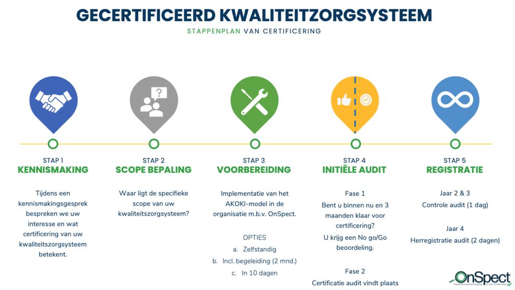5 stappen gecertificeerd kwaliteitszorgsysteem school AKOKI-model
